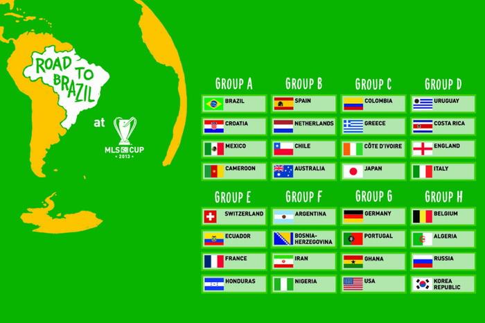 grupe svetsko prvenstvo u fudbalu