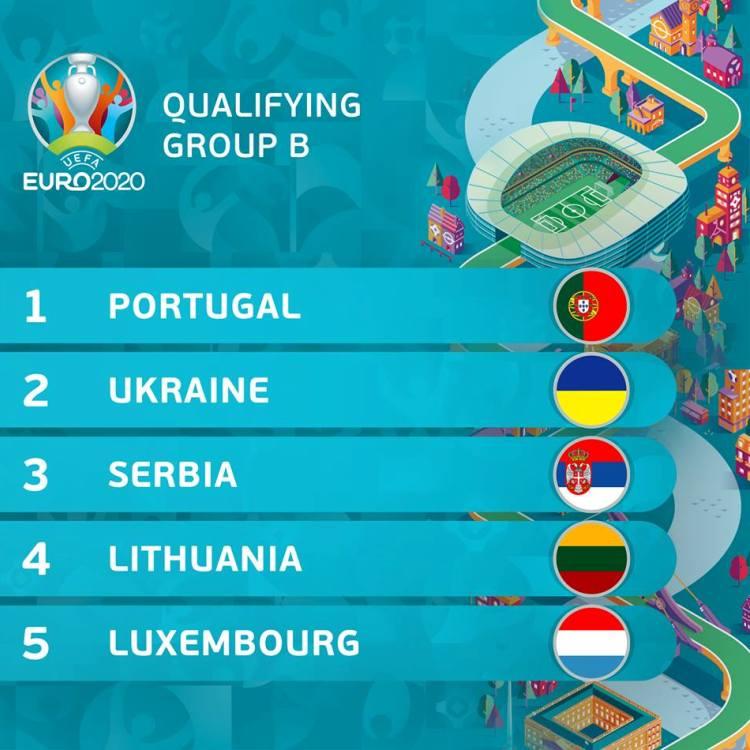 zreb grupa za evropsko prvenstvo 2020 grupa B Srbija Portugalija Ukrajina Litvanija Luksemburg
