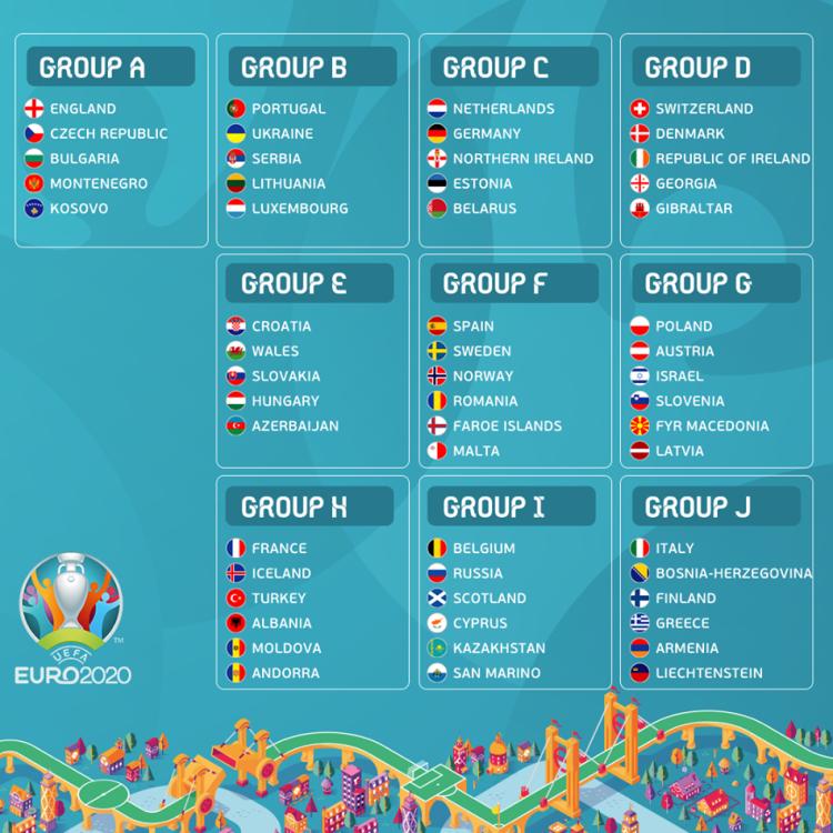 zreb grupa za evropsko prvenstvo 2020 sve grupe