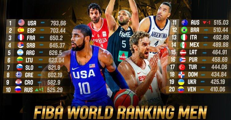 kvalifikacije za svetsko prvenstvo za kosarkase srbija izrael 97 76 beograd pionir baner FIBA rejting lista
