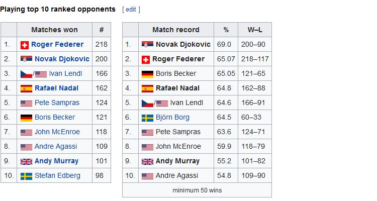 ATP masters 1000 Madrid šljaka 2019 novak djokovic 200 pobeda nad top-ten teniserima