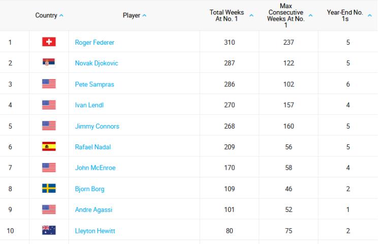 novak 287 nedelja broj jedan na ATP listi pretekao samprasa još samo federer ispred