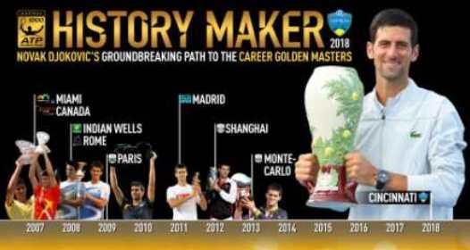 ZAVRŠEN ATP I WTA MASTERS TURNIR SINSINATI 2018: Novak lako pobedio Federera i kompletirao kolekciju najvećih titula