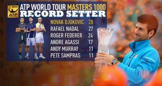 ATP/WTA MASTERS MAJAMI: Novak nastavlja sa rekordima, slab otpor Nišikorija u finalu