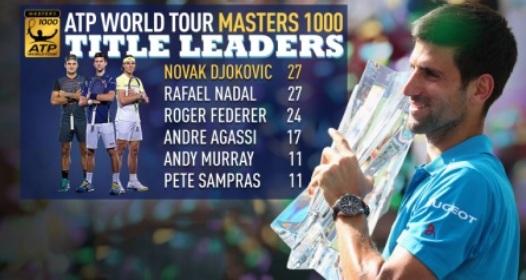 ATP/WTA MASTERS INDIJAN VELS: Novi trofej i novi rekordi neverovatnog Novaka Đokovića