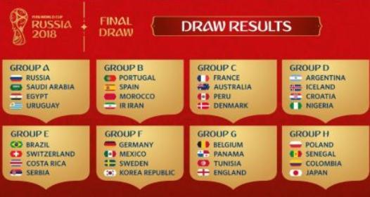 ŽREB GRUPA ZA FUDBALSKI MUNDIJAL U RUSIJI 2018: Rivali Srbije Brazil, Švajcarska i Kostarika